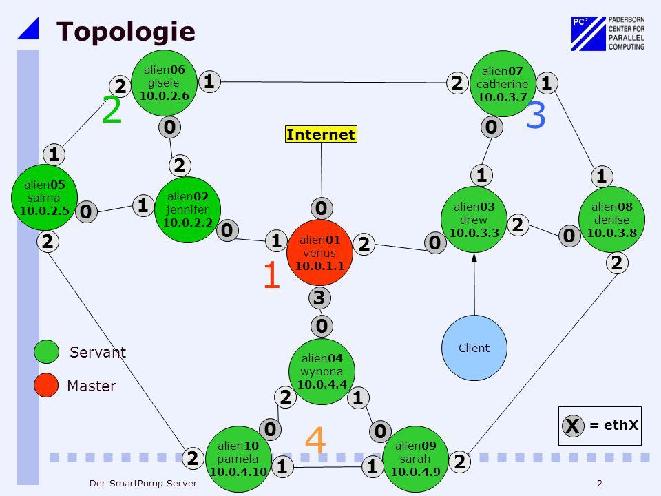 2Der SmartPump Server Topologie alien10 pamela 10.0.4.10 0 1 2 alien05 salma 10.0.2.5 0 1 2 alien02 jennifer 10.0.2.2 0 1 2 alien06 gisele 10.0.2.6 0