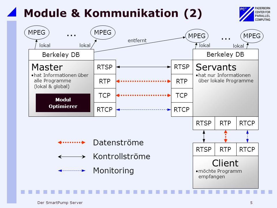 5Der SmartPump Server Master hat Informationen über alle Programme (lokal & global) entfernt RTSP RTP RTCP MPEG... Berkeley DB lokal MPEG... Module &