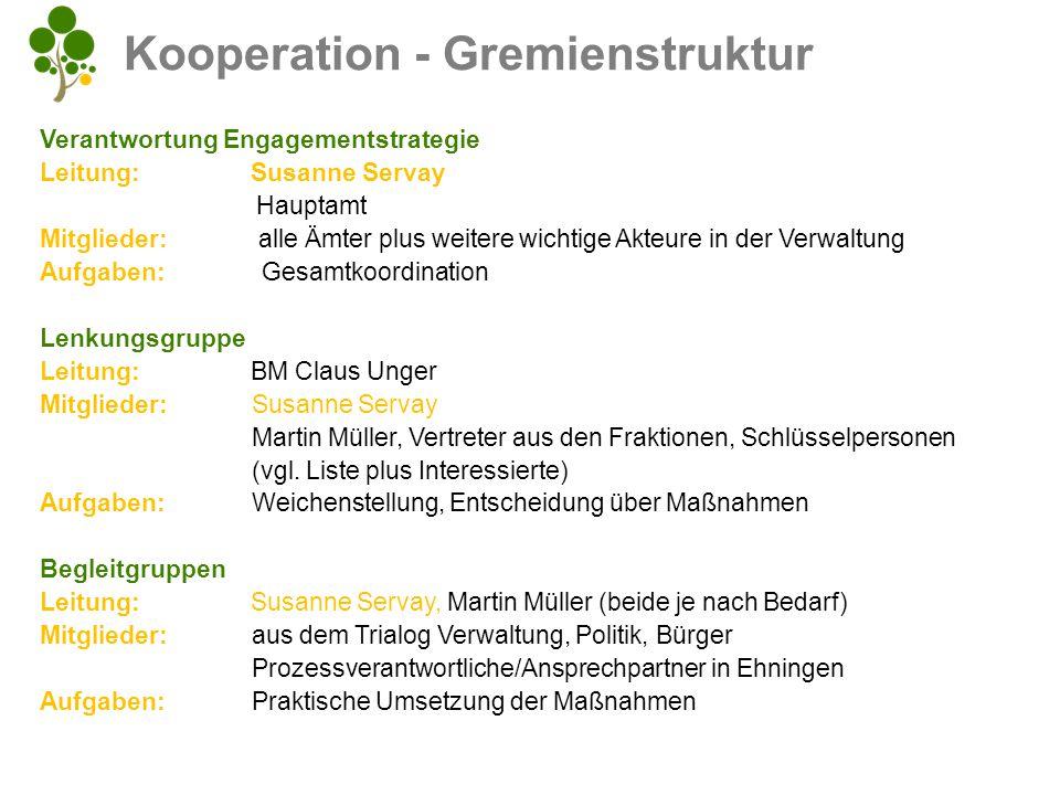 Engagementstrategieplan - Übersicht 1.GR Klausur Input, Struktur, Haltung, erste Kontroverse 2.