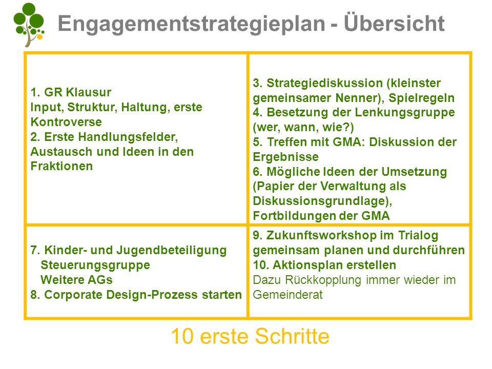 Engagementstrategieplan - Übersicht 1. GR Klausur Input, Struktur, Haltung, erste Kontroverse 2. Erste Handlungsfelder, Austausch und Ideen in den Fra