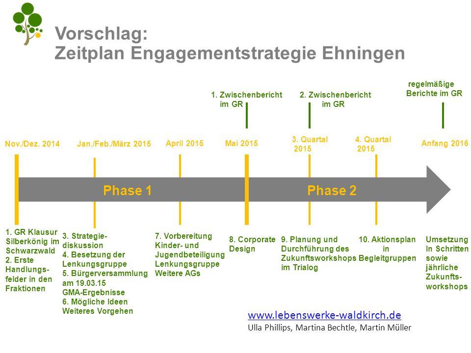 Vorschlag: Zeitplan Engagementstrategie Ehningen Nov./Dez. 2014 1. GR Klausur Silberkönig im Schwarzwald 2. Erste Handlungs- felder in den Fraktionen