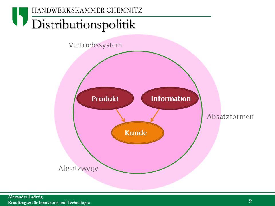 9 Alexander Ladwig Beauftragter für Innovation und Technologie Distributionspolitik Produkt Information Kunde Vertriebssystem Absatzformen Absatzwege