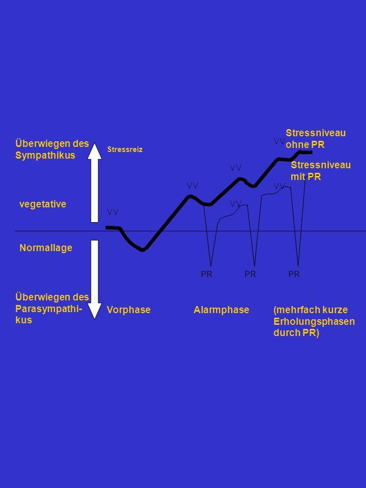 VV Überwiegen des Sympathikus Überwiegen des Parasympathi- kus vegetative Normallage Stressreiz Vorphase PR Alarmphase Stressniveau ohne PR Stressniveau mit PR (mehrfach kurze Erholungsphasen durch PR)