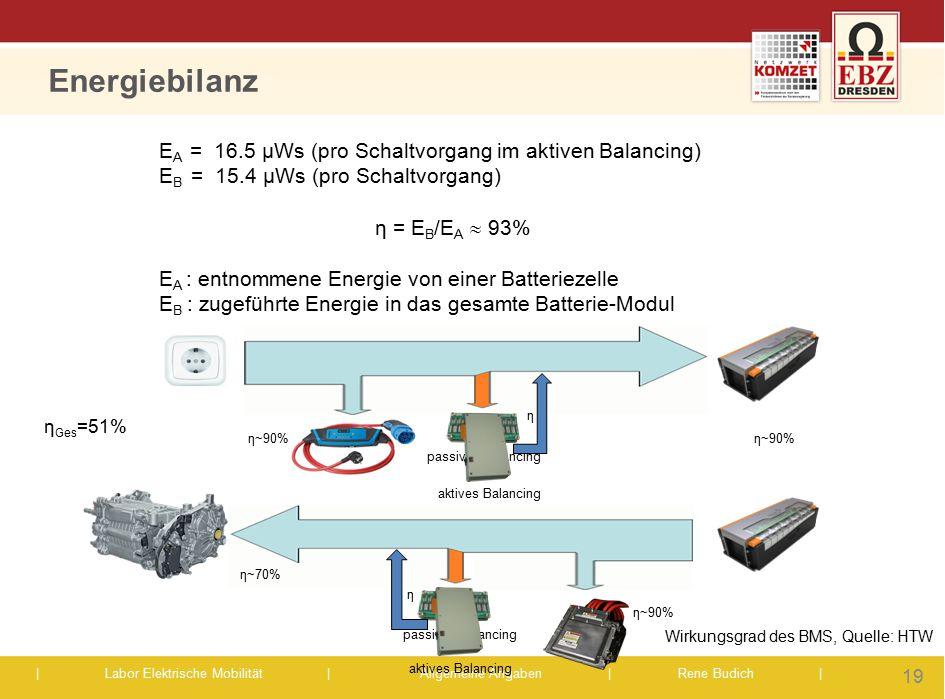 | Labor Elektrische Mobilität |Allgemeine Angaben | Rene Budich | E A = 16.5 µWs (pro Schaltvorgang im aktiven Balancing) E B = 15.4 µWs (pro Schaltvo