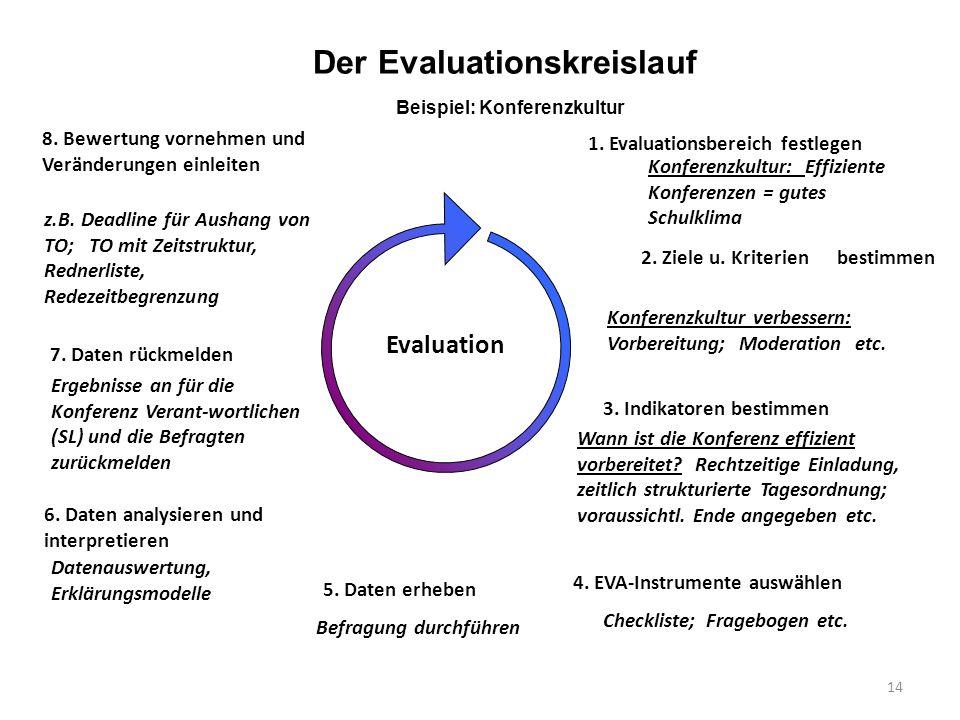14 Evaluation 1. Evaluationsbereich festlegen Konferenzkultur: Effiziente Konferenzen = gutes Schulklima 2. Ziele u. Kriterien bestimmen 3. Indikatore