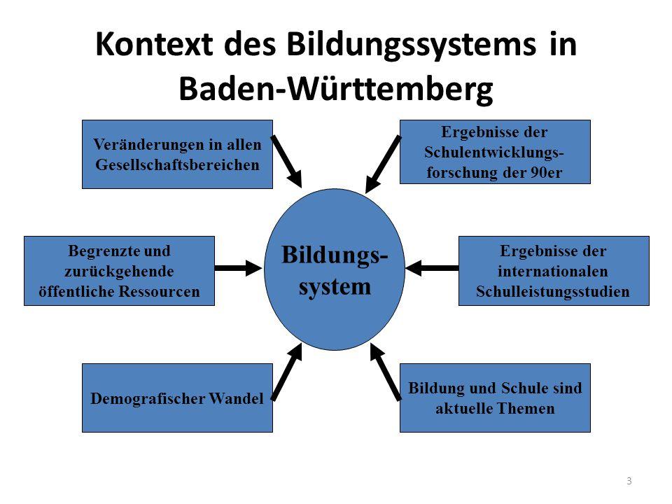 Kontext des Bildungssystems in Baden-Württemberg Bildungs- system Veränderungen in allen Gesellschaftsbereichen Begrenzte und zurückgehende öffentlich