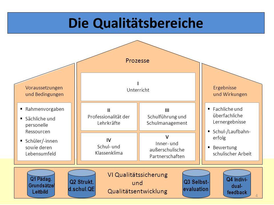 Prozesse Voraussetzungen und Bedingungen Ergebnisse und Wirkungen I Unterricht II Professionalität der Lehrkräfte III Schulführung und Schulmanagement