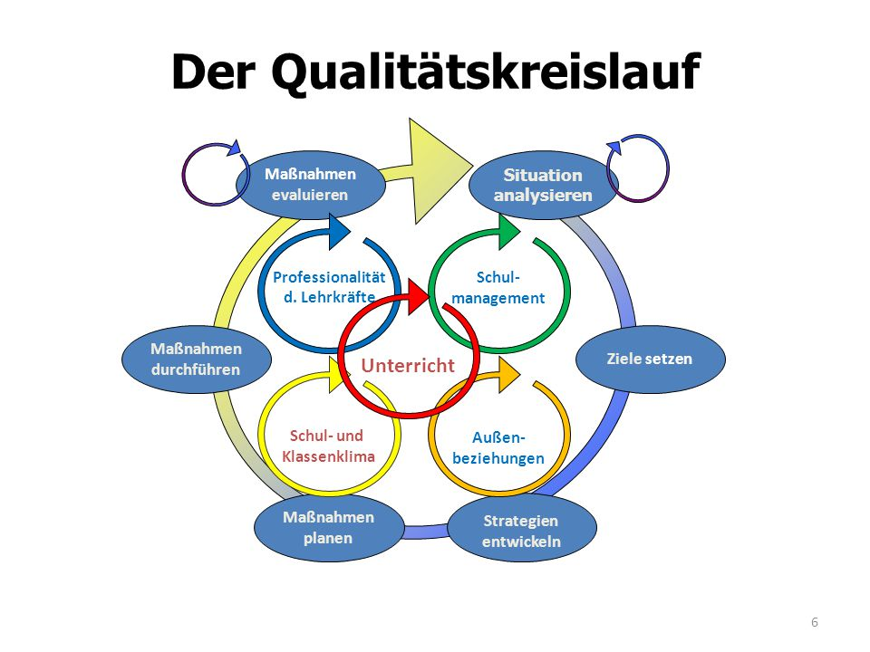 Der Qualitätskreislauf Situation analysieren Ziele setzen Strategien entwickeln Maßnahmen durchführen Maßnahmen evaluieren Maßnahmen planen Profession