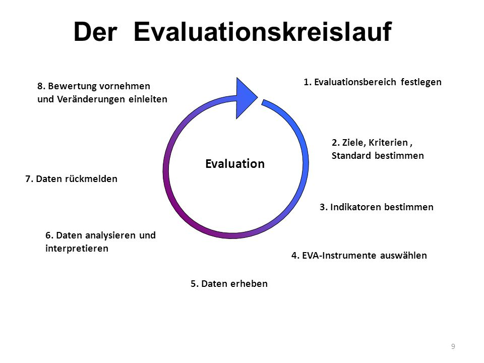 9 Evaluation 1. Evaluationsbereich festlegen 2. Ziele, Kriterien, Standard bestimmen 3. Indikatoren bestimmen 4. EVA-Instrumente auswählen 5. Daten er