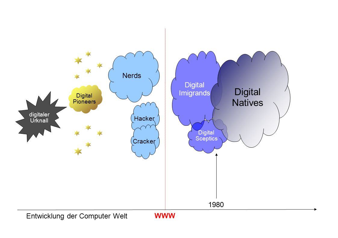 digitaler Urknall Entwicklung der Computer Welt Digital Pioneers Nerds Hacker Cracker WWW Digital Imigrands Digital Sceptics Digital Natives 1980