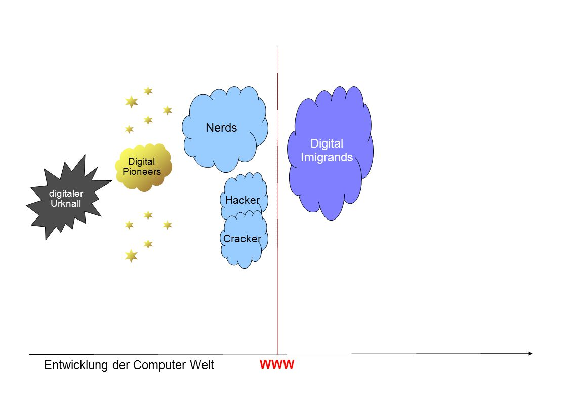 digitaler Urknall Entwicklung der Computer Welt Digital Pioneers Nerds Hacker Cracker WWW Digital Imigrands Digital Sceptics