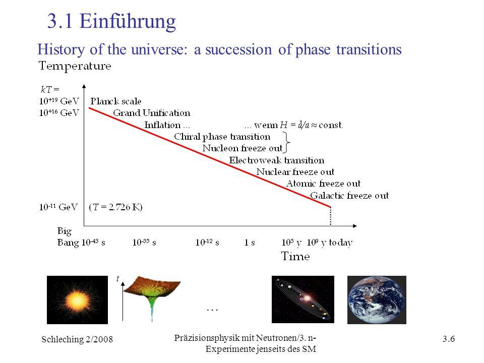 Schleching 2/2008 3.5 Präzisionsphysik mit Neutronen/3. n- Experimente jenseits des SM 3.Neutronen-Experimente jenseits des SM 3.1 Einführung 3.2 Eini