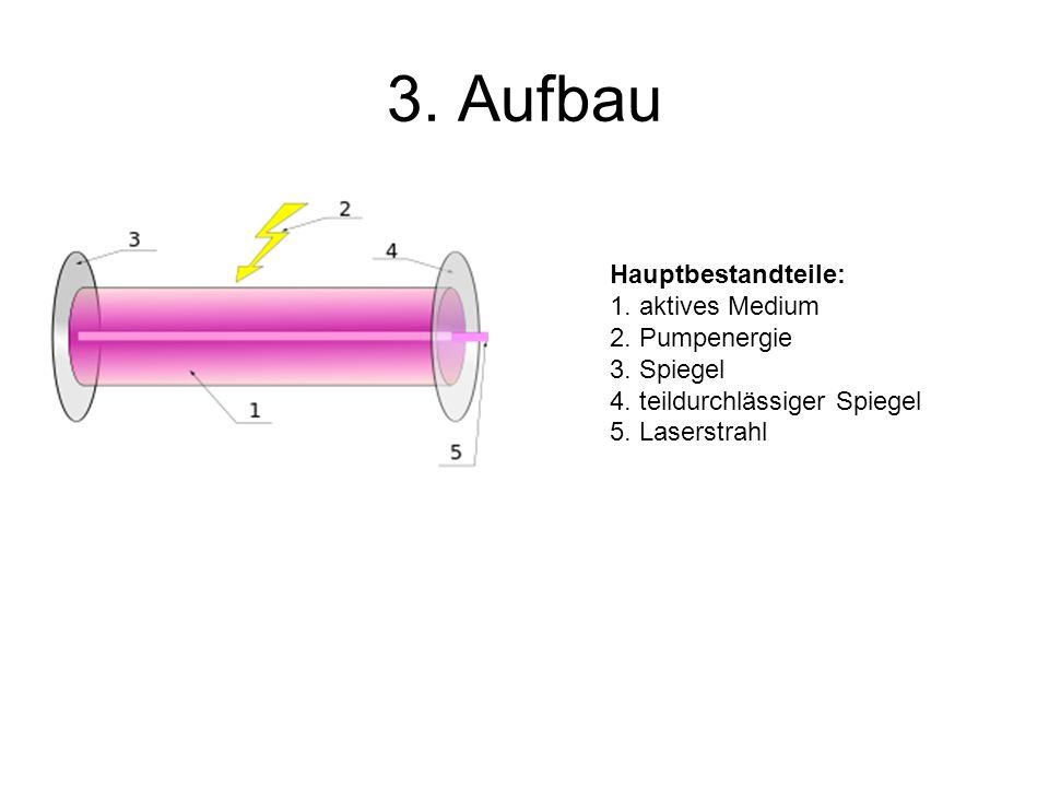 3. Aufbau Hauptbestandteile: 1. aktives Medium 2. Pumpenergie 3. Spiegel 4. teildurchlässiger Spiegel 5. Laserstrahl
