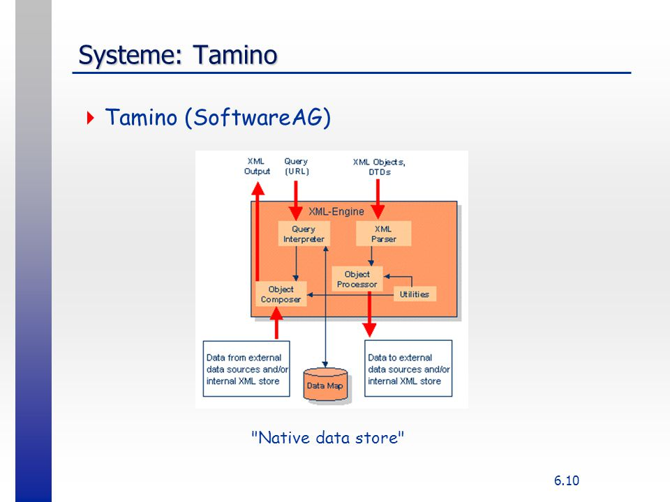 6.10 Systeme: Tamino  Tamino (SoftwareAG) Native data store