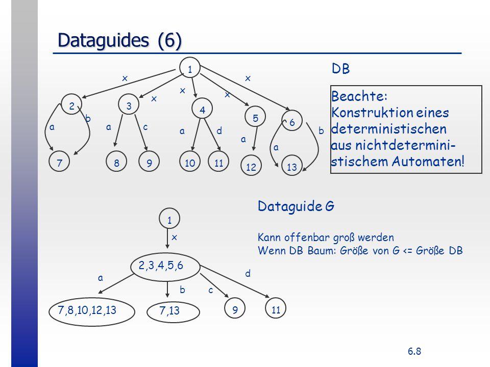 6.8 Dataguides (6) b 1 23 4 5 6 1312 1110987 x x a x x x a a a a b c d 1 2,3,4,5,6 7,8,10,12,13 7,13 911 x a b d c DB Dataguide G Kann offenbar groß werden Wenn DB Baum: Größe von G <= Größe DB Beachte: Konstruktion eines deterministischen aus nichtdetermini- stischem Automaten!
