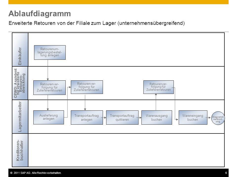 ©2011 SAP AG. Alle Rechte vorbehalten.6 Ablaufdiagramm Erweiterte Retouren von der Filiale zum Lager (unternehmensübergreifend) Retourenum- lagerungsb