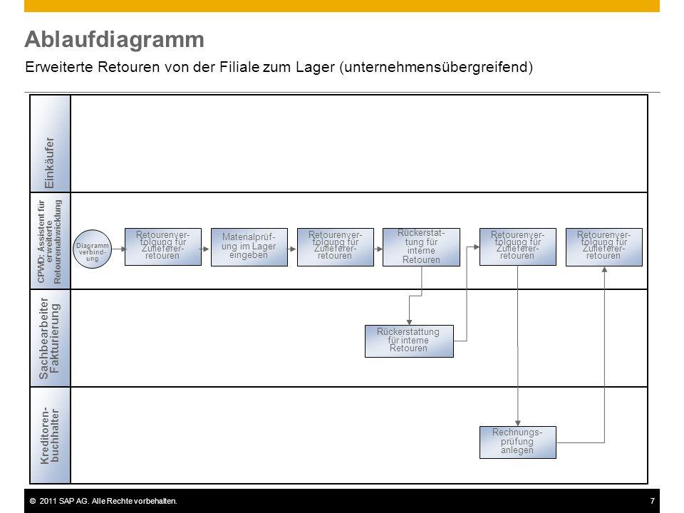 ©2011 SAP AG. Alle Rechte vorbehalten.7 Ablaufdiagramm Erweiterte Retouren von der Filiale zum Lager (unternehmensübergreifend) Sachbearbeiter Fakturi