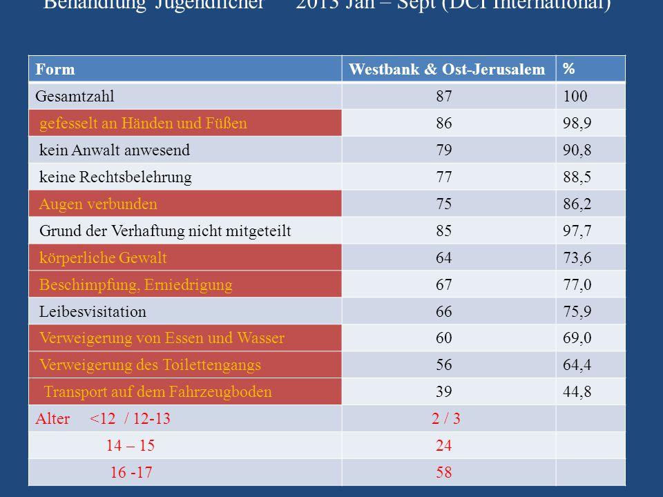 Behandlung Jugendlicher 2013 Jan – Sept (DCI International) FormWestbank & Ost-Jerusalem % Gesamtzahl 87100 gefesselt an Händen und Füßen 8698,9 kein