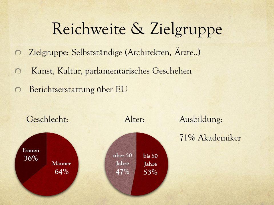 Reichweite & Zielgruppe Zielgruppe: Selbstständige (Architekten, Ärzte..) Kunst, Kultur, parlamentarisches Geschehen Berichtserstattung über EU Geschlecht: Alter:Ausbildung: 71% Akademiker