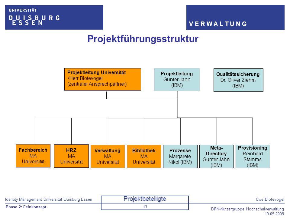 Identity Management Universität Duisburg EssenUwe Blotevogel V E R W A L T U N G DFN-Nutzergruppe Hochschulverwaltung 10.05.2005 13 Projektführungsstr
