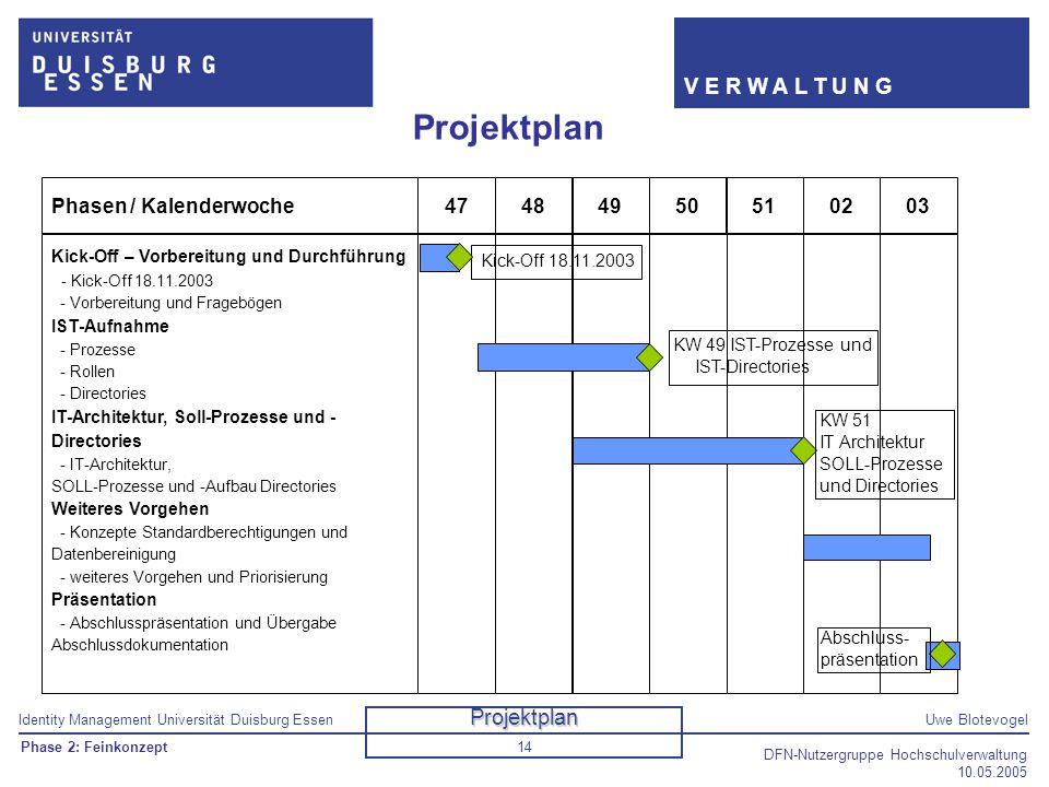 Identity Management Universität Duisburg EssenUwe Blotevogel V E R W A L T U N G DFN-Nutzergruppe Hochschulverwaltung 10.05.2005 14 Projektplan 51Phas