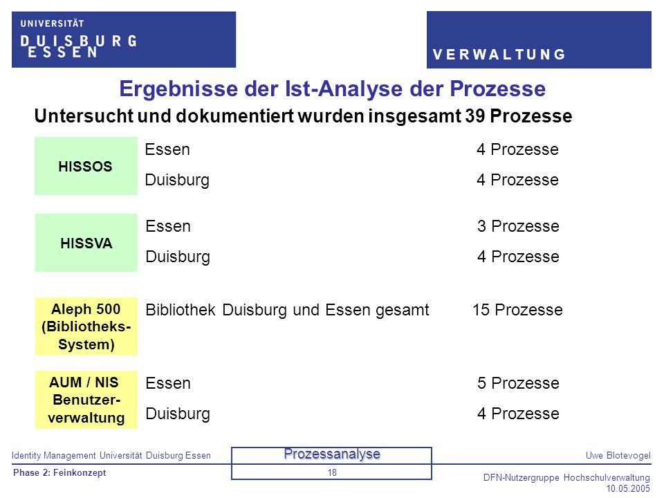 Identity Management Universität Duisburg EssenUwe Blotevogel V E R W A L T U N G DFN-Nutzergruppe Hochschulverwaltung 10.05.2005 18 Ergebnisse der Ist