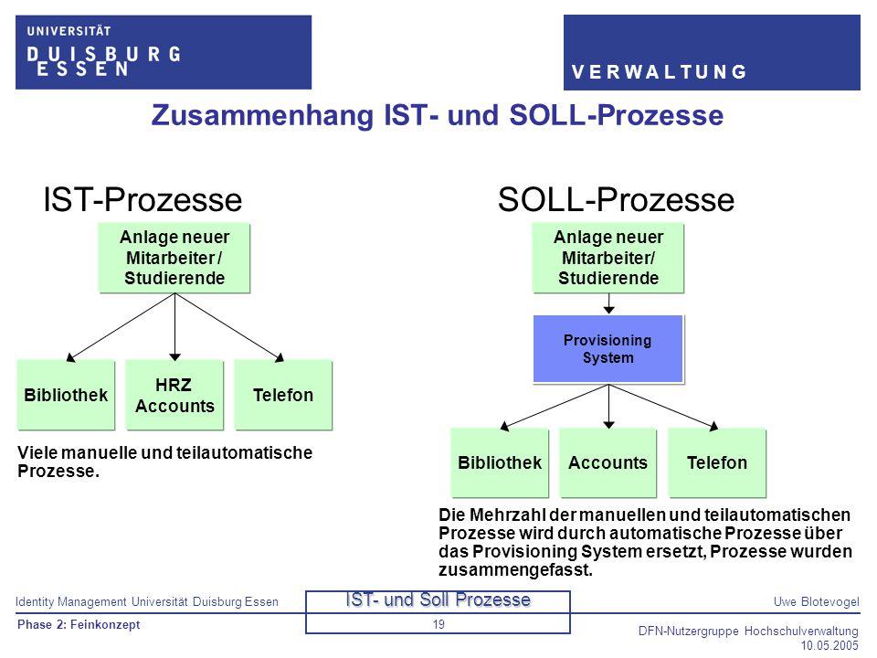 Identity Management Universität Duisburg EssenUwe Blotevogel V E R W A L T U N G DFN-Nutzergruppe Hochschulverwaltung 10.05.2005 19 Zusammenhang IST-