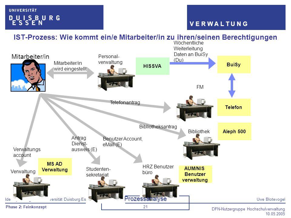 Identity Management Universität Duisburg EssenUwe Blotevogel V E R W A L T U N G DFN-Nutzergruppe Hochschulverwaltung 10.05.2005 21 Personal- verwaltu