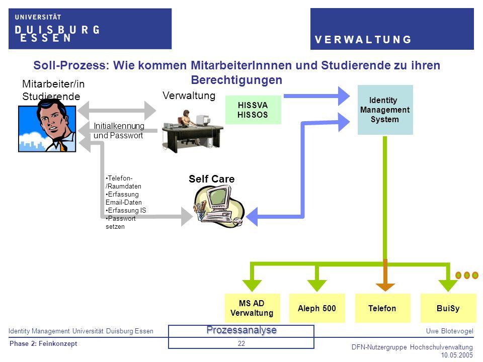 Identity Management Universität Duisburg EssenUwe Blotevogel V E R W A L T U N G DFN-Nutzergruppe Hochschulverwaltung 10.05.2005 22 Soll-Prozess: Wie
