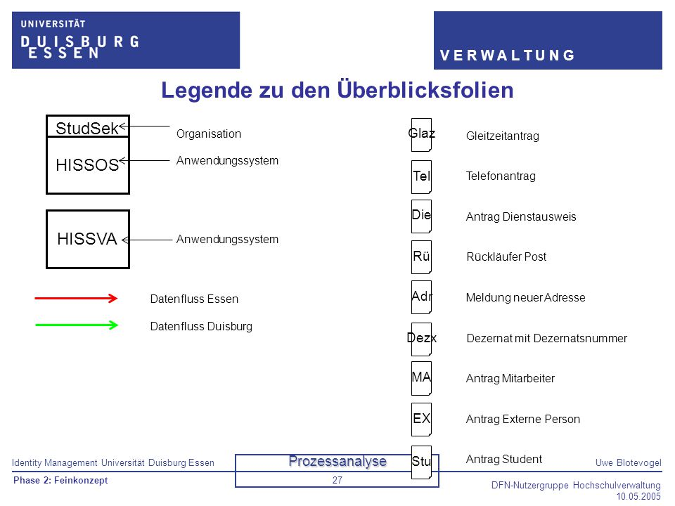 Identity Management Universität Duisburg EssenUwe Blotevogel V E R W A L T U N G DFN-Nutzergruppe Hochschulverwaltung 10.05.2005 27 Legende zu den Übe