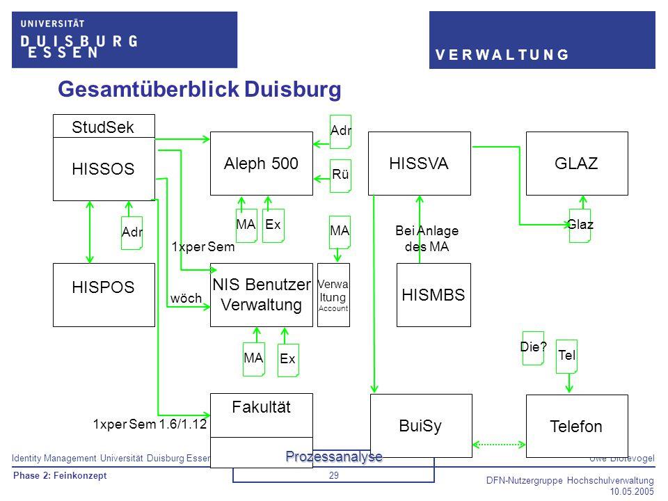 Identity Management Universität Duisburg EssenUwe Blotevogel V E R W A L T U N G DFN-Nutzergruppe Hochschulverwaltung 10.05.2005 29 Gesamtüberblick Du