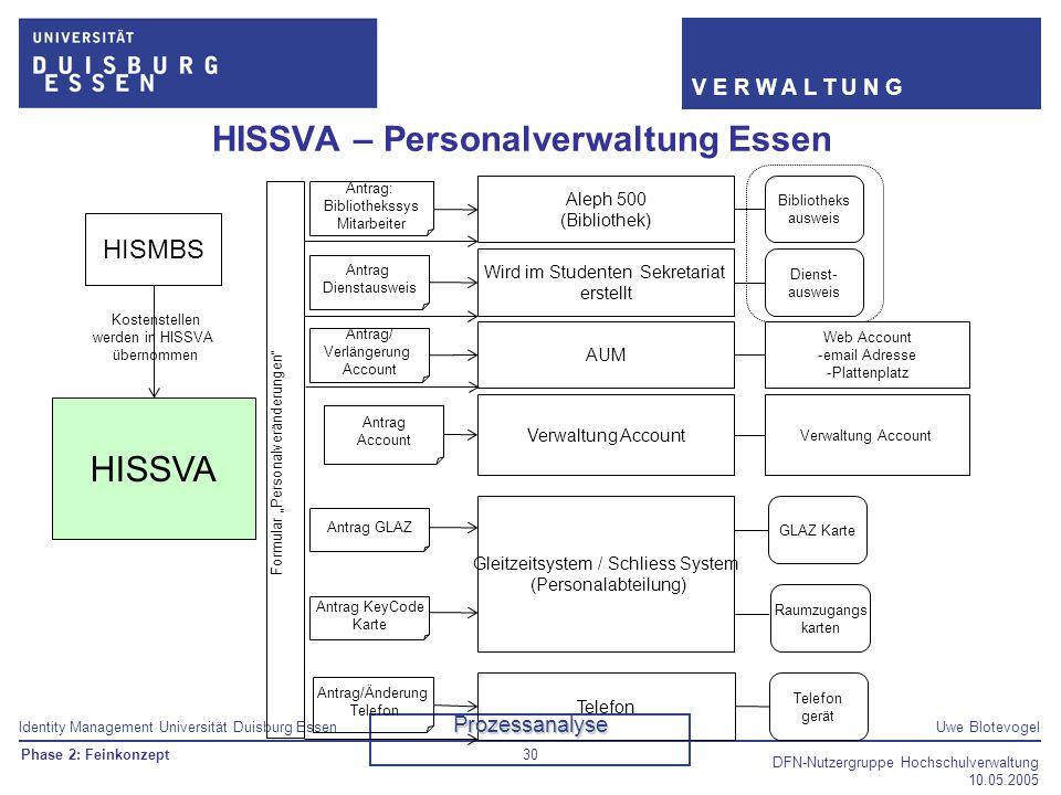 Identity Management Universität Duisburg EssenUwe Blotevogel V E R W A L T U N G DFN-Nutzergruppe Hochschulverwaltung 10.05.2005 30 HISSVA – Personalv