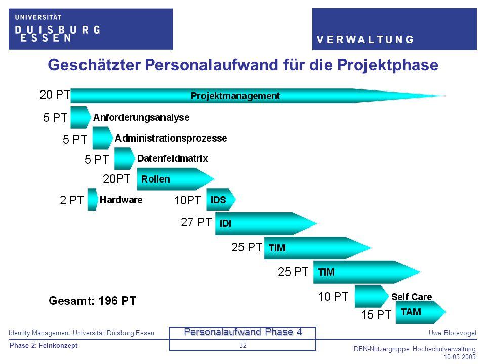 Identity Management Universität Duisburg EssenUwe Blotevogel V E R W A L T U N G DFN-Nutzergruppe Hochschulverwaltung 10.05.2005 32 Geschätzter Person