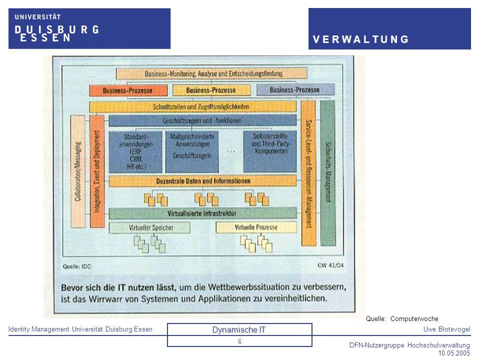 Identity Management Universität Duisburg EssenUwe Blotevogel V E R W A L T U N G DFN-Nutzergruppe Hochschulverwaltung 10.05.2005 6 Dynamische IT Quell