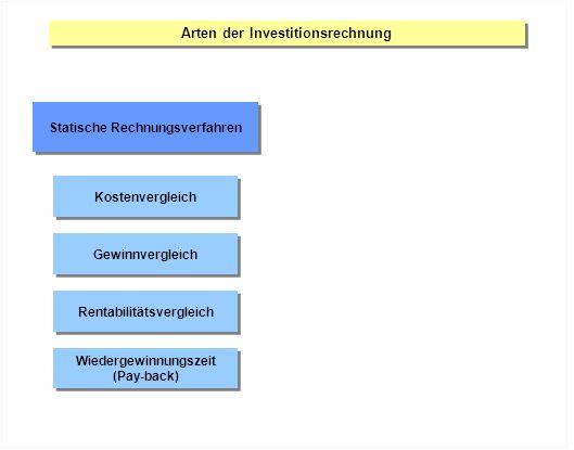 Statische Rechnungsverfahren Kostenvergleich Gewinnvergleich Rentabilitätsvergleich Wiedergewinnungszeit (Pay-back) Wiedergewinnungszeit (Pay-back)