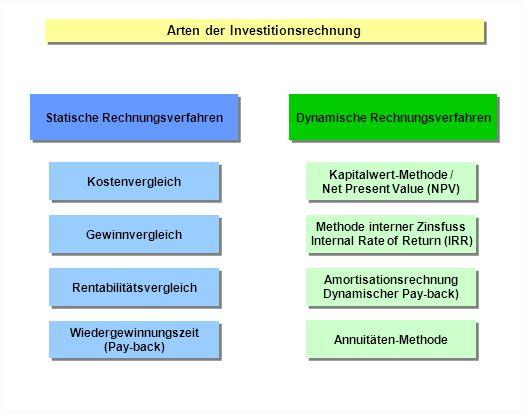 Arten der Investitionsrechnung Statische Rechnungsverfahren Kostenvergleich Gewinnvergleich Rentabilitätsvergleich Dynamische Rechnungsverfahren Kapit