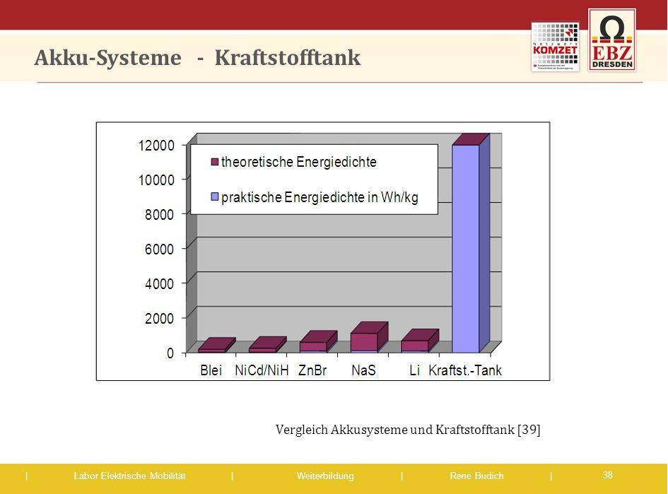 | Labor Elektrische Mobilität |Weiterbildung | Rene Budich | Akku-Systeme - Kraftstofftank 38 Vergleich Akkusysteme und Kraftstofftank [39]