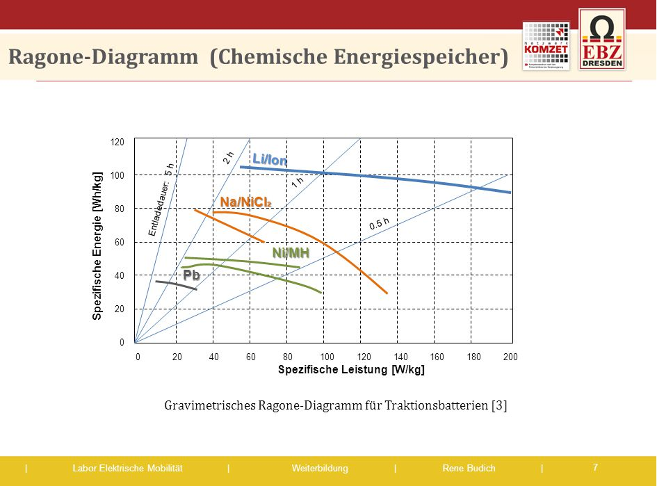 | Labor Elektrische Mobilität |Weiterbildung | Rene Budich | Ragone-Diagramm (Chemische Energiespeicher) 7 Gravimetrisches Ragone-Diagramm für Traktio
