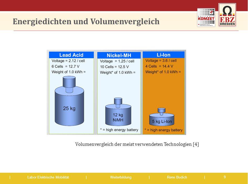 | Labor Elektrische Mobilität |Weiterbildung | Rene Budich | Energiedichten und Volumenvergleich 9 Volumenvergleich der meist verwendeten Technologien