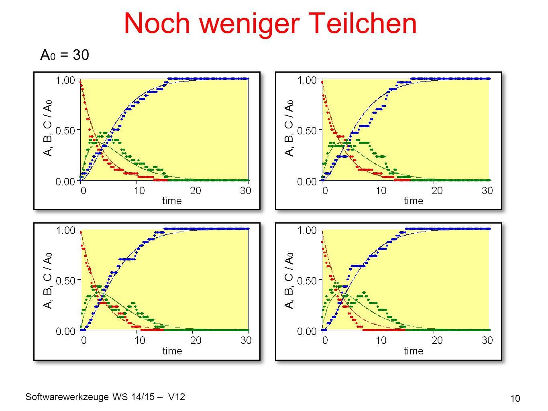 Softwarewerkzeuge WS 14/15 – V12 10 Noch weniger Teilchen A 0 = 30 A, B, C / A 0