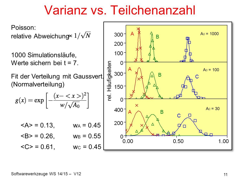 Softwarewerkzeuge WS 14/15 – V12 11 Varianz vs. Teilchenanzahl A 0 = 1000 A 0 = 100 A 0 = 30 A B C B A AB C rel. Häufigkeiten Poisson: relative Abweic