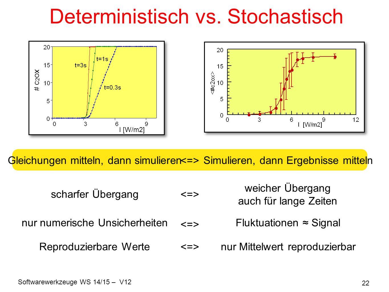 Softwarewerkzeuge WS 14/15 – V12 22 Deterministisch vs. Stochastisch I [W/m2] # c 2 ox scharfer Übergang weicher Übergang auch für lange Zeiten Reprod