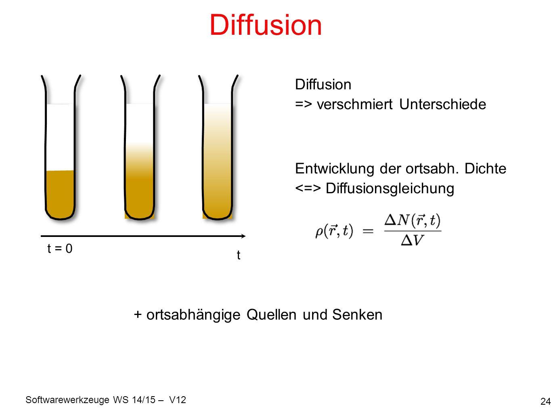 Softwarewerkzeuge WS 14/15 – V12 Diffusion 24 t = 0 t Diffusion => verschmiert Unterschiede Entwicklung der ortsabh. Dichte Diffusionsgleichung + orts