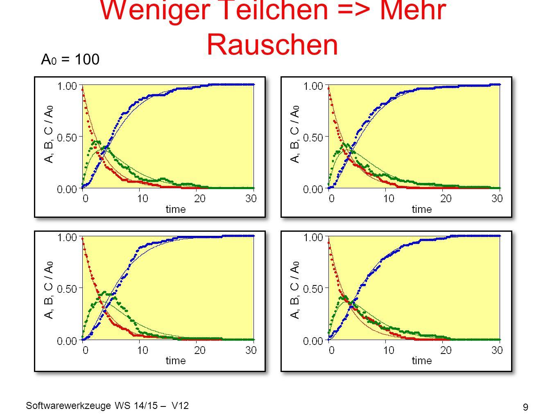 Softwarewerkzeuge WS 14/15 – V12 9 Weniger Teilchen => Mehr Rauschen A 0 = 100 A, B, C / A 0