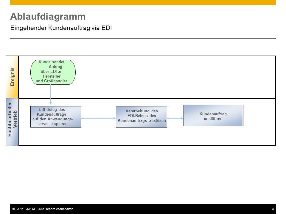 ©2011 SAP AG. Alle Rechte vorbehalten.4 Ablaufdiagramm Eingehender Kundenauftrag via EDI Ereignis Kunde sendet Auftrag über EDI an Hersteller und Groß