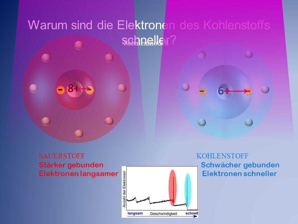 Schalenmodell Warum sind die Elektronen des Kohlenstoffs schneller? 6+ SAUERSTOFF KOHLENSTOFF Stärker gebunden Schwächer gebunden Elektronen langsamer