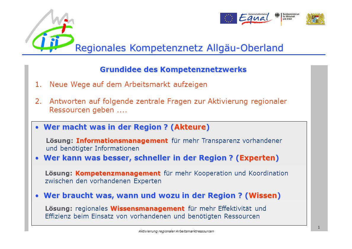Aktivierung regionaler Arbeitsmarktressourcen 1 Grundidee des Kompetenznetzwerks 1.