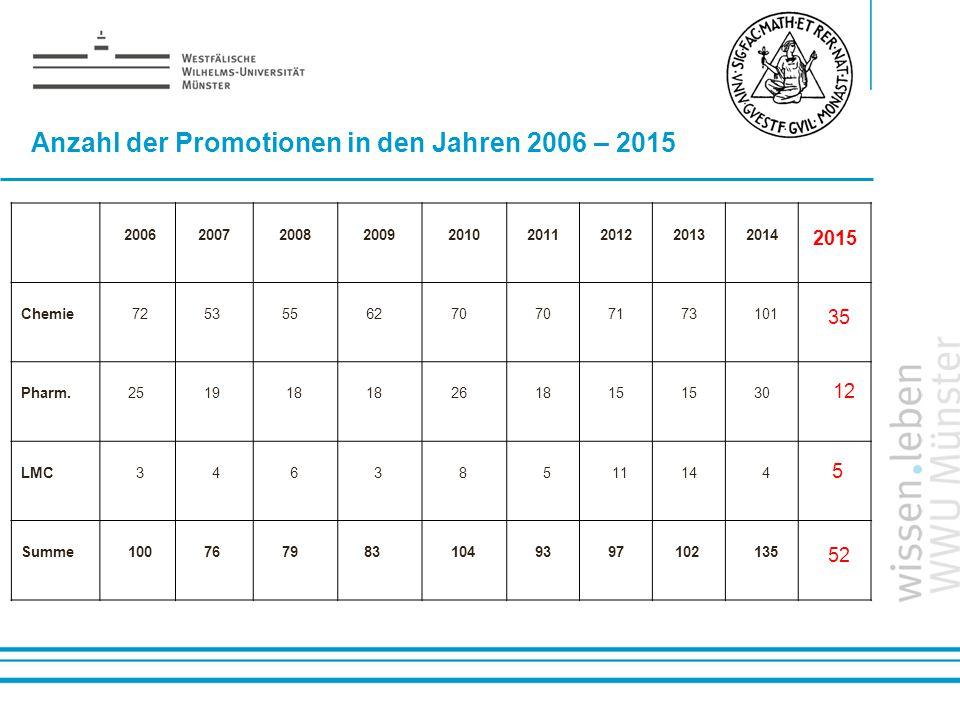 Name: der Referentin / des Referenten Anzahl der Promotionen in den Jahren 2006 – 2015 200620072008200920102011201220132014 2015 Chemie 7253556270 717