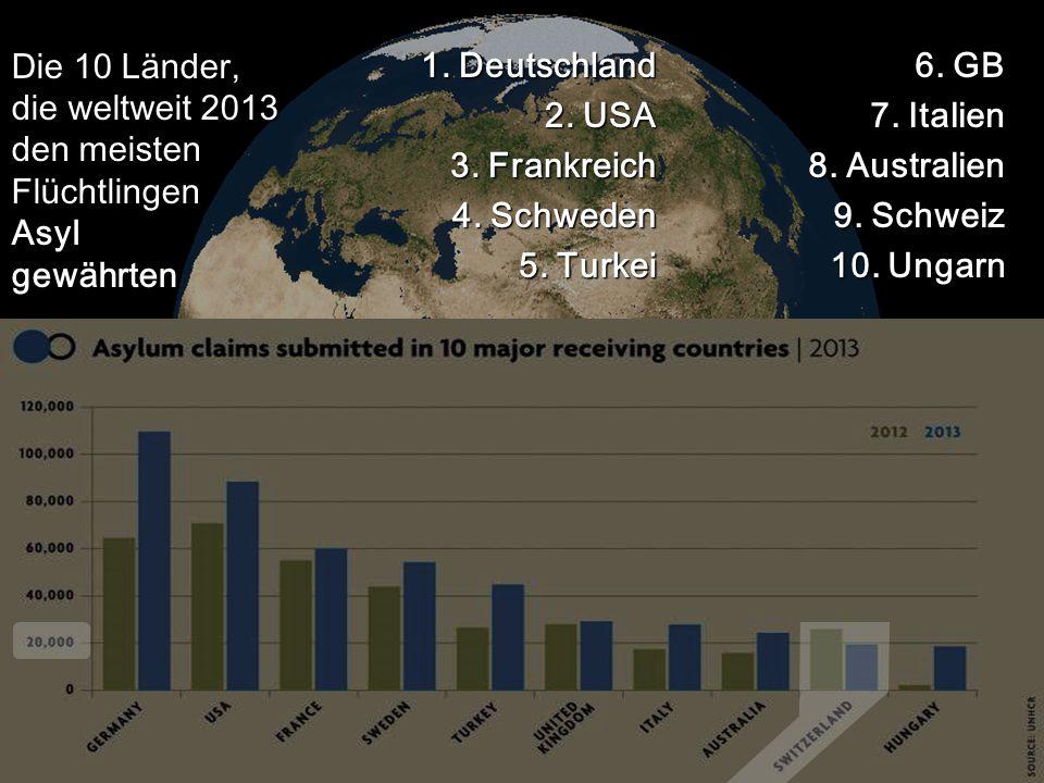 6. GB 7. Italien 8. Australien 9. Schweiz 10. Ungarn 1. Deutschland 2. USA 3. Frankreich 4. Schweden 5. Turkei Die 10 Länder, die weltweit 2013 den me