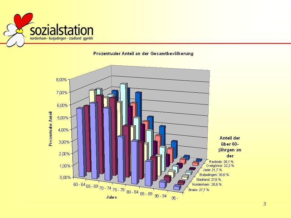 4 Die Pflegestufen verändern sich ambulant wie folgt: Pflegestufe123 Leistung bis 30.06.2008 384 €921 €1432 € Ab 1.